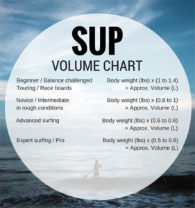 what size paddle board do I need sup volume chart